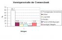 Vermögensstudie Commerzbank
